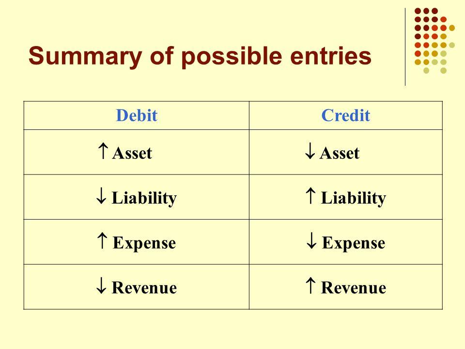 Summary of possible entries DebitCredit  Asset  Asset  Liability  Liability  Expense  Expense  Revenue  Revenue