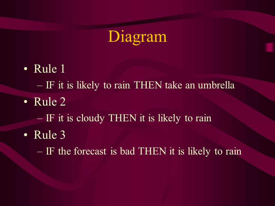 Diagram Rule 1 –IF it is likely to rain THEN take an umbrella Rule 2 –IF it is cloudy THEN it is likely to rain Rule 3 –IF the forecast is bad THEN it