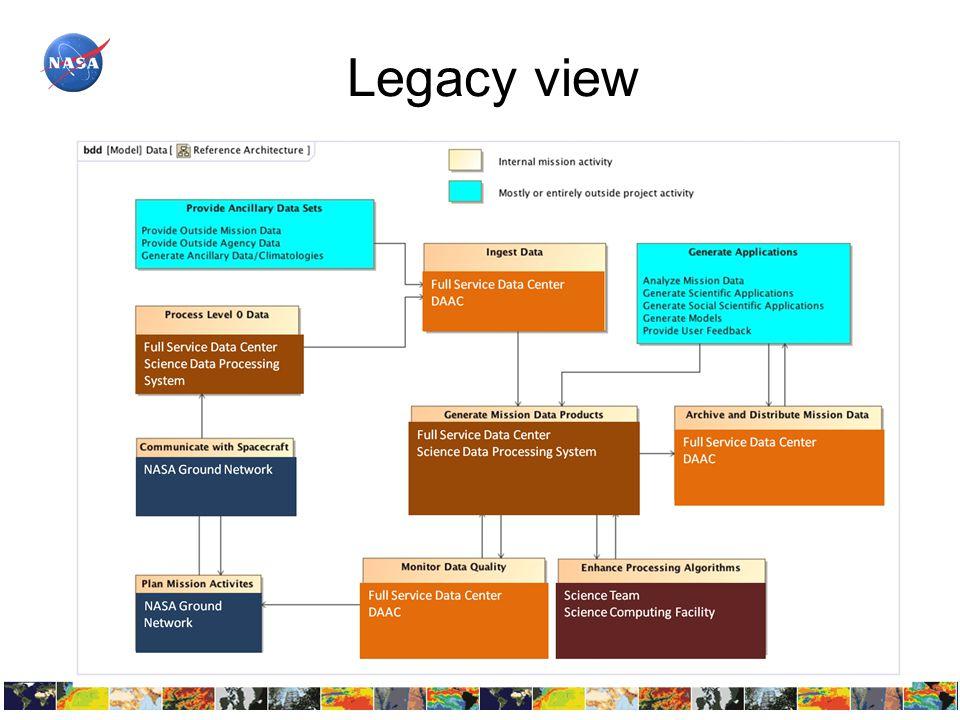 Legacy view