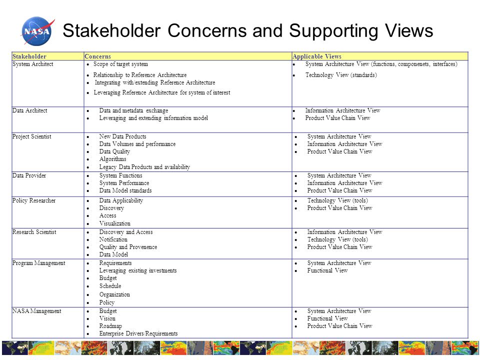 Stakeholder Concerns and Supporting Views StakeholderConcernsApplicable Views System Architect  Scope of target system  System Architecture View (functions, componenets, interfaces)  Relationship to Reference Architecture  Technology View (standards)  Integrating with/extending Reference Architecture  Leveraging Reference Architecture for system of interest Data Architect  Data and metadata exchange  Information Architecture View  Leveraging and extending information model  Product Value Chain View Project Scientist  New Data Products  System Architecture View  Data Volumes and performance  Information Architecture View  Data Quality  Product Value Chain View  Algorithms  Legacy Data Products and availability Data Provider  System Functions  System Architecture View  System Performance  Information Architecture View  Data Model standards  Product Value Chain View Policy Researcher  Data Applicability  Technology View (tools)  Discovery  Product Value Chain View  Access  Visualization Research Scientist  Discovery and Access  Information Architecture View  Notification  Technology View (tools)  Quality and Provenence  Product Value Chain View  Data Model Program Management  Requirements  System Architecture View  Leveraging existing investments  Functional View  Budget  Schedule  Organization  Policy NASA Management  Budget  System Architecture View  Vision  Functional View  Roadmap  Product Value Chain View  Enterprise Drivers/Requirements