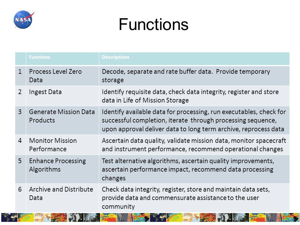 Base Context Diagram