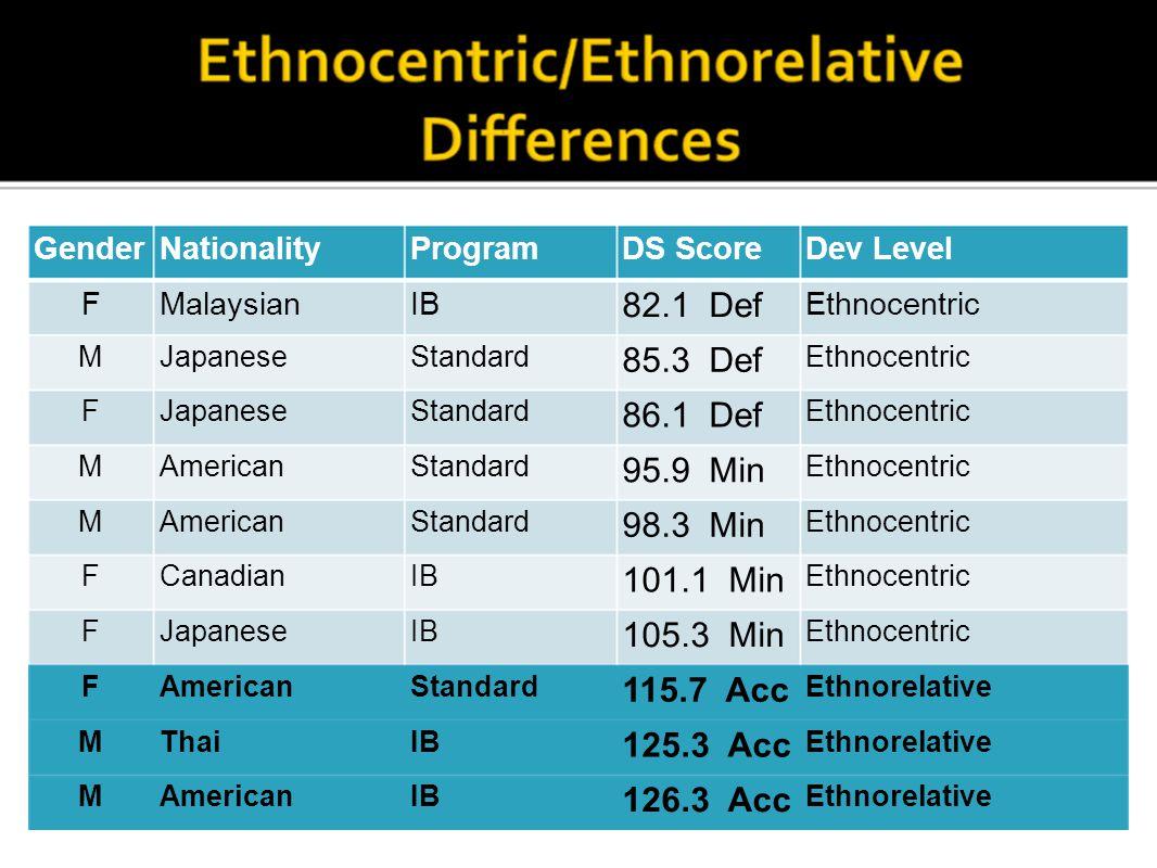 GenderNationalityProgramDS ScoreDev Level FMalaysianIB 82.1 Def Ethnocentric MJapaneseStandard 85.3 Def Ethnocentric FJapaneseStandard 86.1 Def Ethnoc
