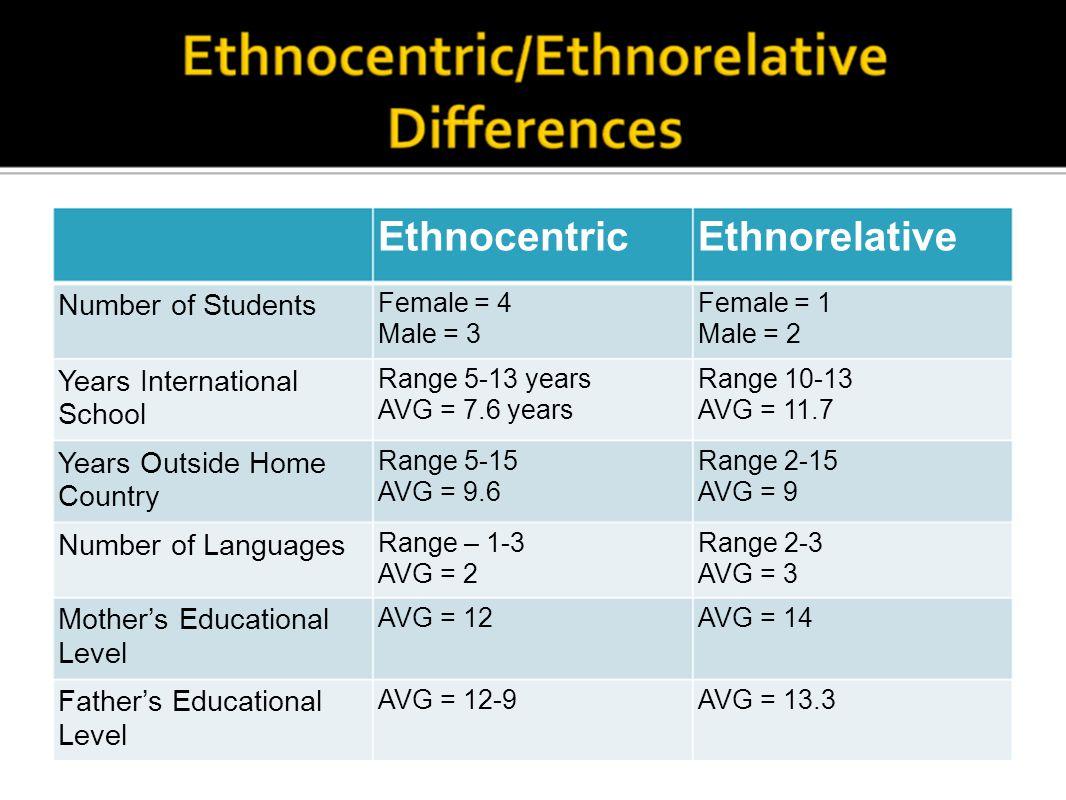 EthnocentricEthnorelative Number of Students Female = 4 Male = 3 Female = 1 Male = 2 Years International School Range 5-13 years AVG = 7.6 years Range