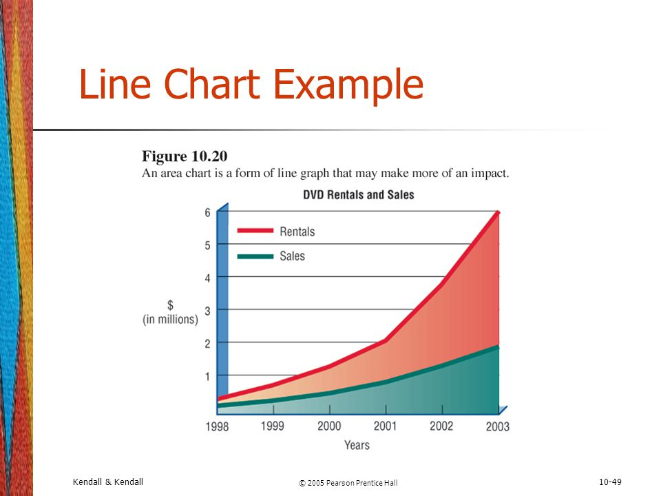 Kendall & Kendall © 2005 Pearson Prentice Hall 10-49 Line Chart Example