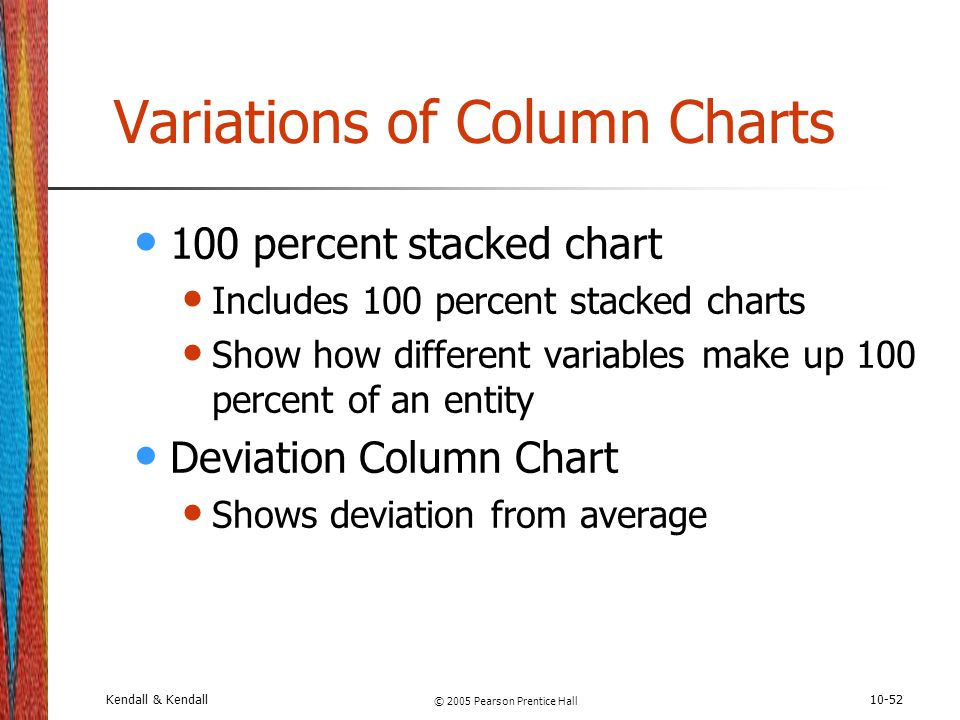 Kendall & Kendall © 2005 Pearson Prentice Hall 10-52 Variations of Column Charts 100 percent stacked chart Includes 100 percent stacked charts Show ho