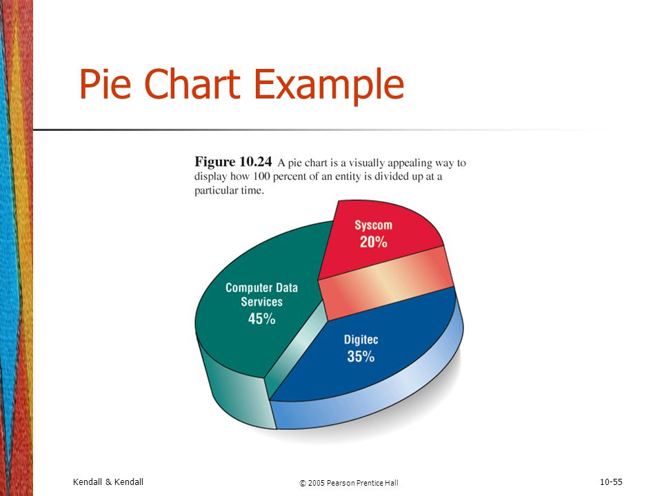 Kendall & Kendall © 2005 Pearson Prentice Hall 10-55 Pie Chart Example