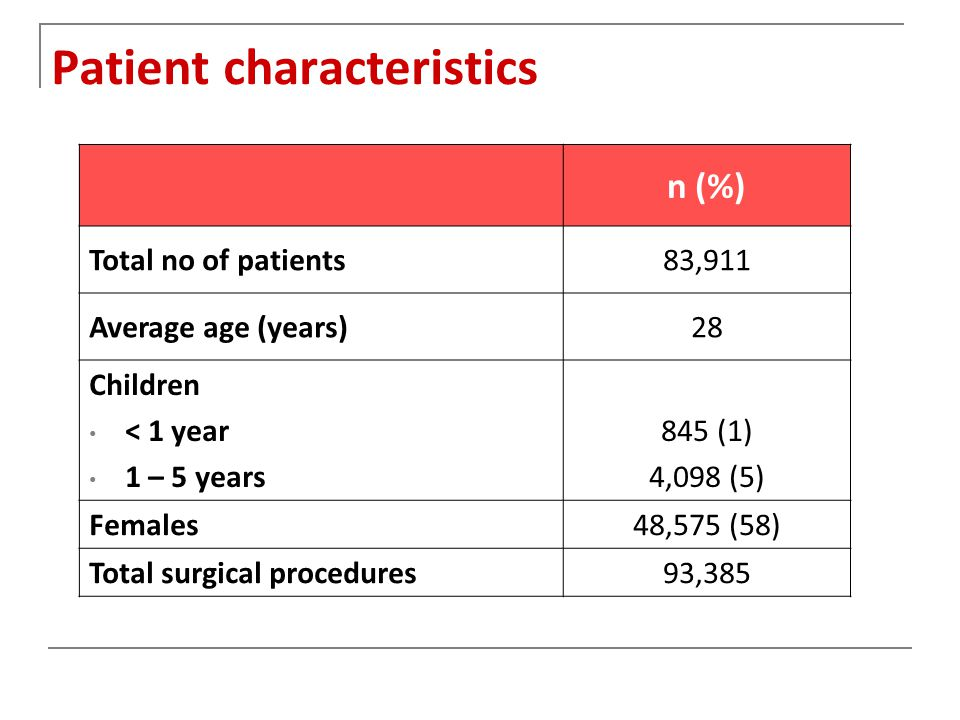 Patient characteristics n (%) Total no of patients83,911 Average age (years)28 Children < 1 year 1 – 5 years 845 (1) 4,098 (5) Females48,575 (58) Total surgical procedures93,385
