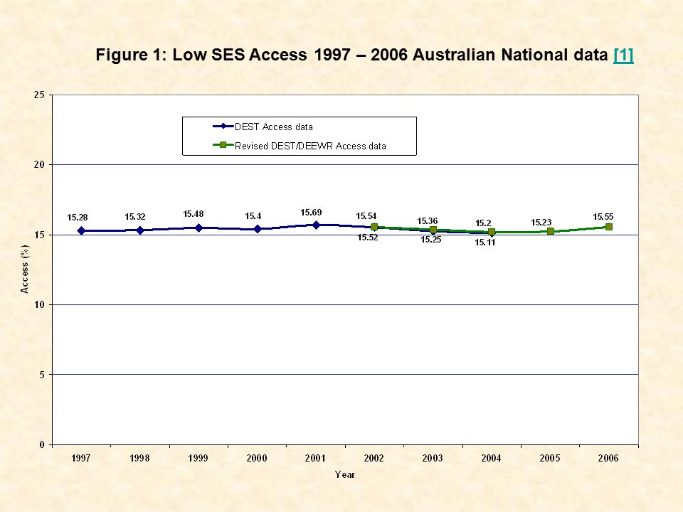 Figure 1: Low SES Access 1997 – 2006 Australian National data [1][1]