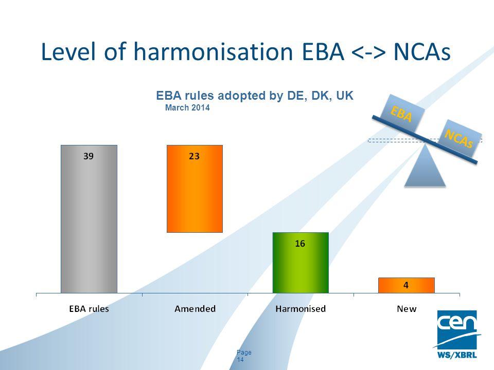 Level of harmonisation EBA NCAs Page 14 EBA NCAs EBA rules adopted by DE, DK, UK March 2014