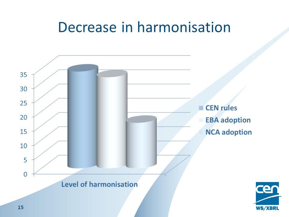 Decrease in harmonisation 15