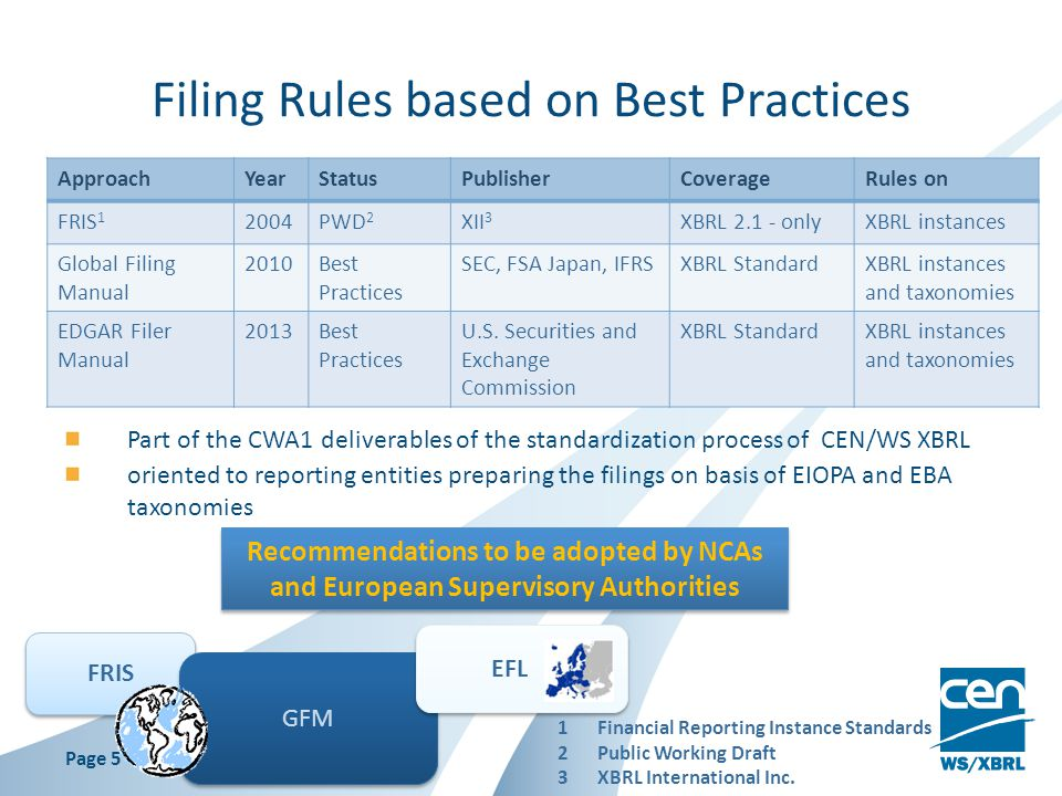 Filing Rules based on Best Practices ApproachYearStatusPublisherCoverageRules on FRIS 1 2004PWD 2 XII 3 XBRL 2.1 - onlyXBRL instances Global Filing Manual 2010Best Practices SEC, FSA Japan, IFRSXBRL StandardXBRL instances and taxonomies EDGAR Filer Manual 2013Best Practices U.S.