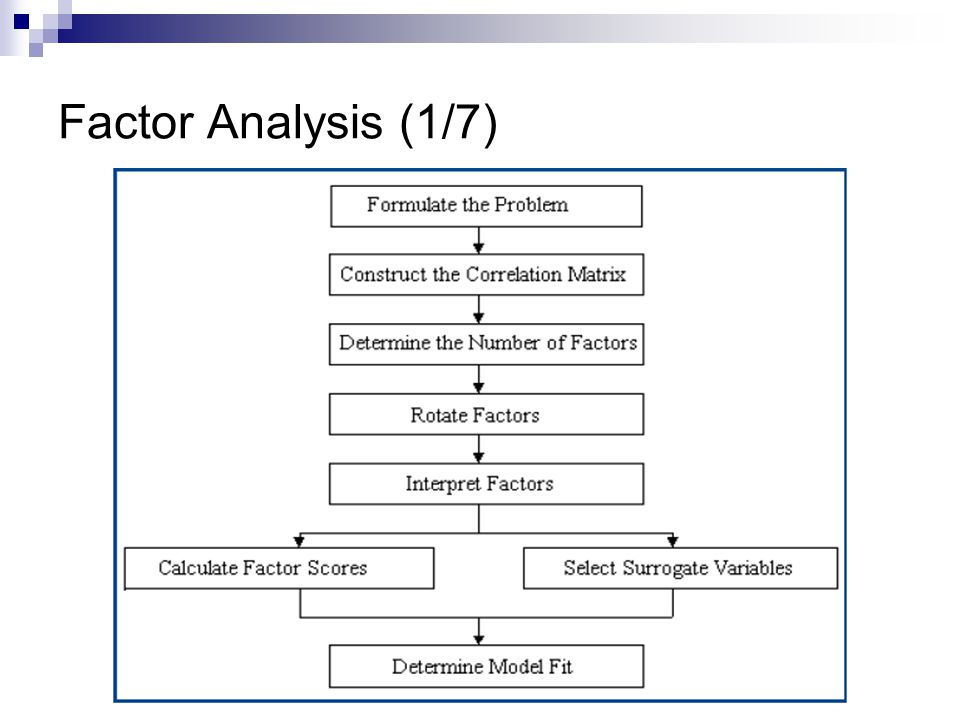 Factor Analysis (1/7)