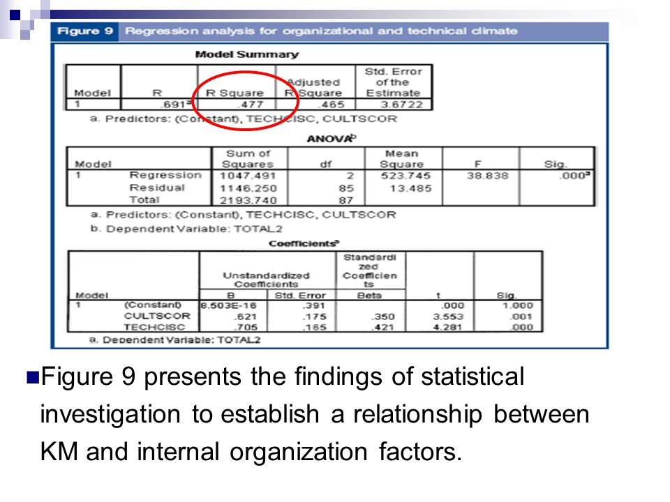 Figure 9 presents the findings of statistical investigation to establish a relationship between KM and internal organization factors.