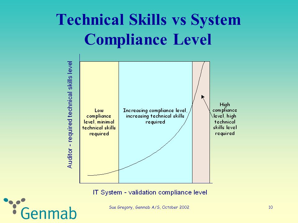 Sue Gregory, Genmab A/S, October 200210 Technical Skills vs System Compliance Level