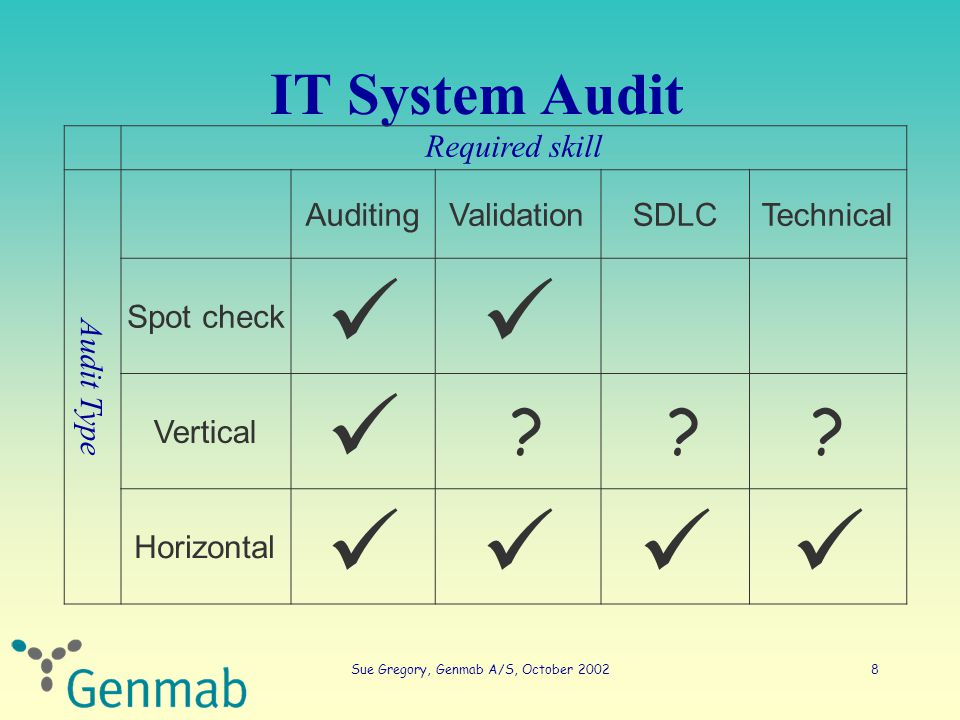 Sue Gregory, Genmab A/S, October 200219 Horizontal IT audit - basics Training – Staff involved in the validation – Staff involved in routine use of the system – Staff involved in development and maintenance of the system