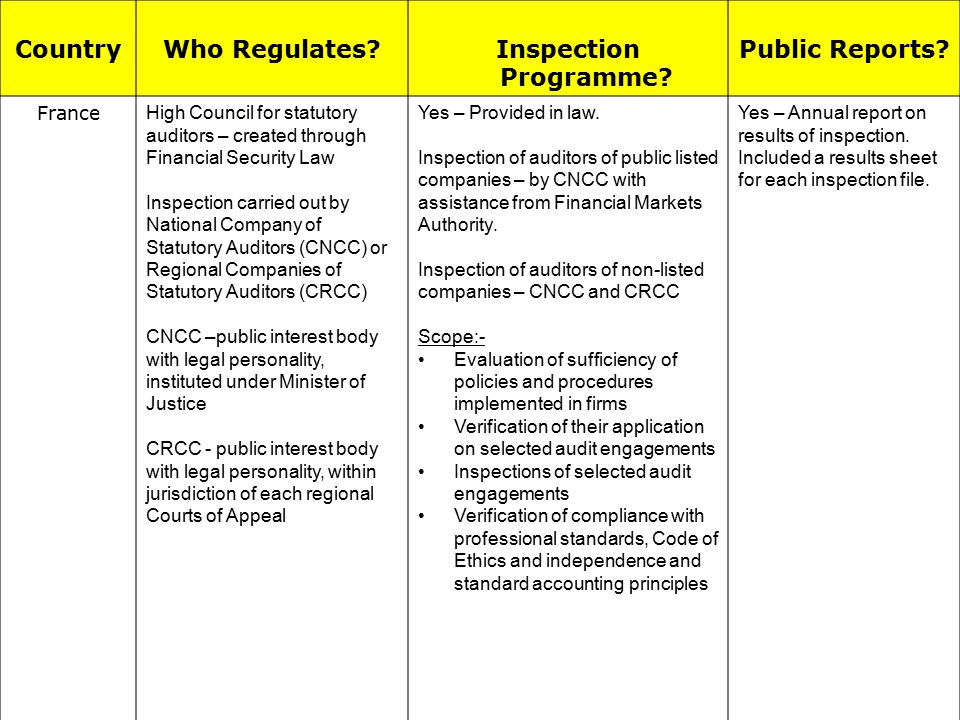 CountryWho Regulates?Inspection Programme. Public Reports.
