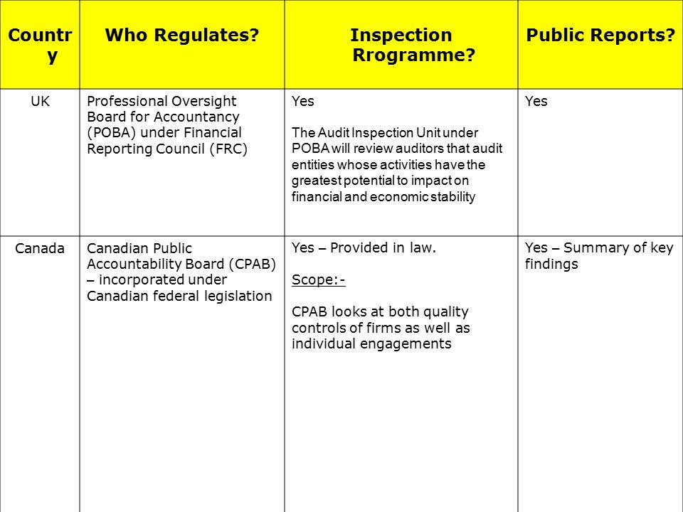 Countr y Who Regulates?Inspection Rrogramme. Public Reports.