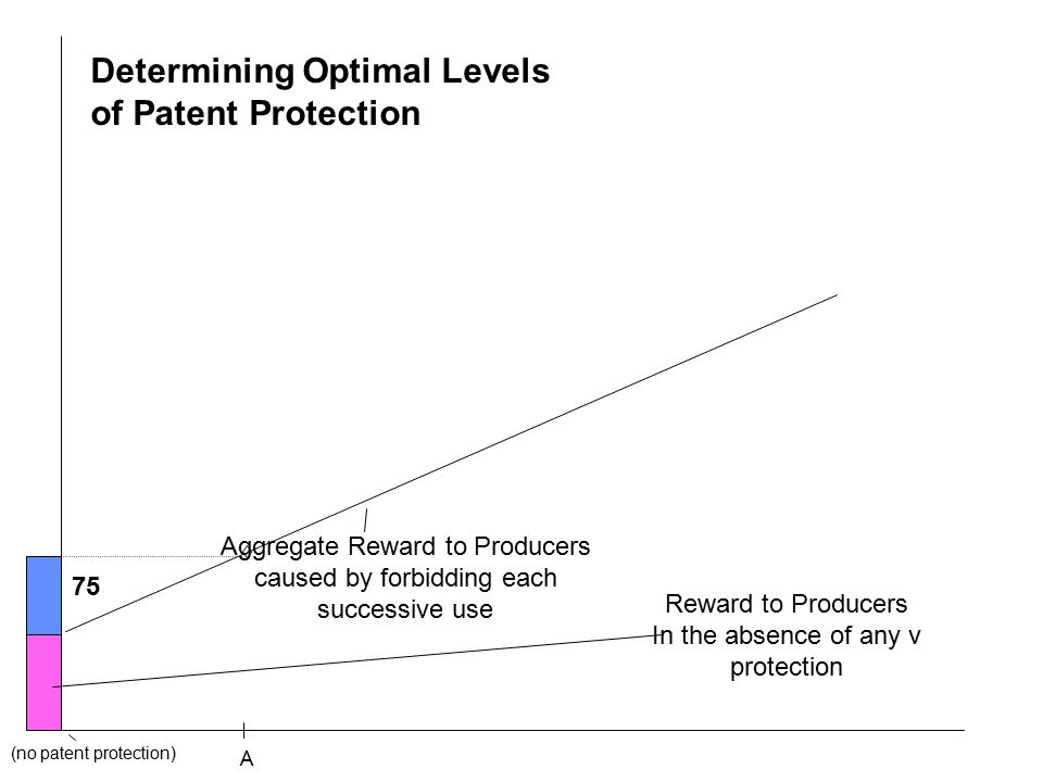 A Aggregate Reward to Producers caused by forbidding each successive use (no patent protection) Determining Optimal Levels of Patent Protection 75 Reward to Producers In the absence of any v protection
