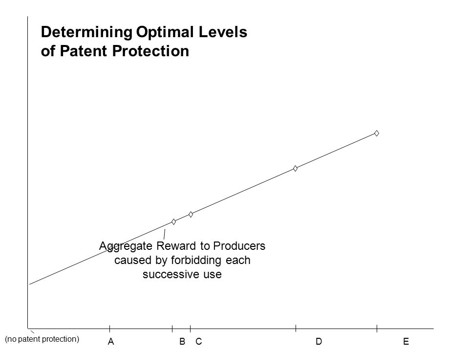 A B C D E Aggregate Reward to Producers caused by forbidding each successive use (no patent protection) Determining Optimal Levels of Patent Protection