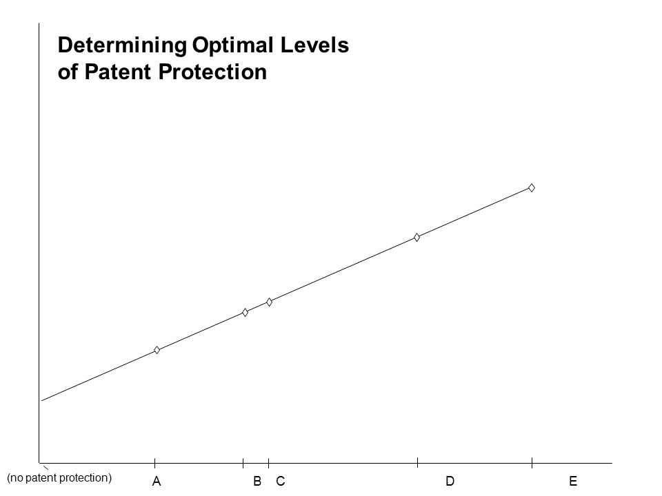 A B C D E (no patent protection) Determining Optimal Levels of Patent Protection