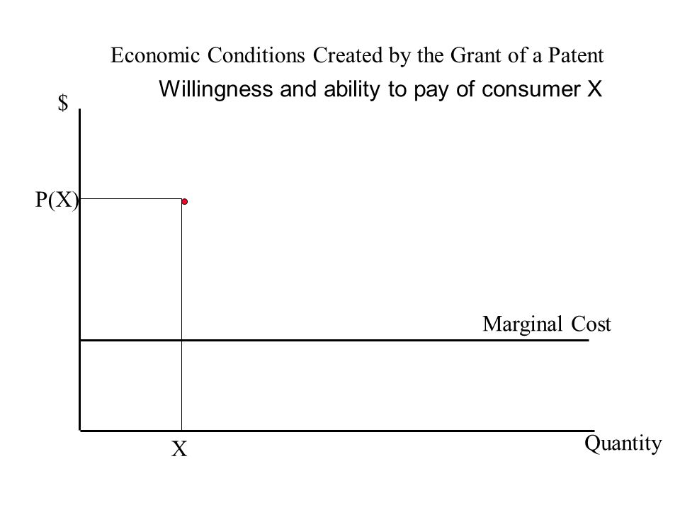 Economic Conditions Created by the Grant of a Patent $ Quantity Marginal Cost Willingness and ability to pay of consumer X P(X) X