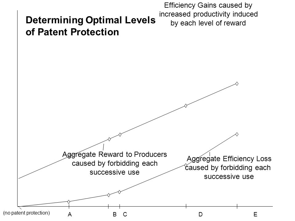 A B C D E Aggregate Reward to Producers caused by forbidding each successive use Aggregate Efficiency Loss caused by forbidding each successive use (no patent protection) Efficiency Gains caused by increased productivity induced by each level of reward Determining Optimal Levels of Patent Protection