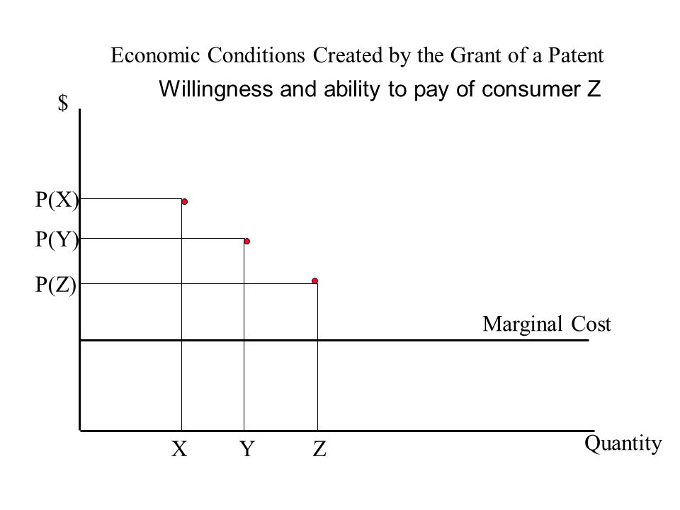 Economic Conditions Created by the Grant of a Patent $ Quantity P(Y) Y Marginal Cost Willingness and ability to pay of consumer Z P(X) X P(Z) Z