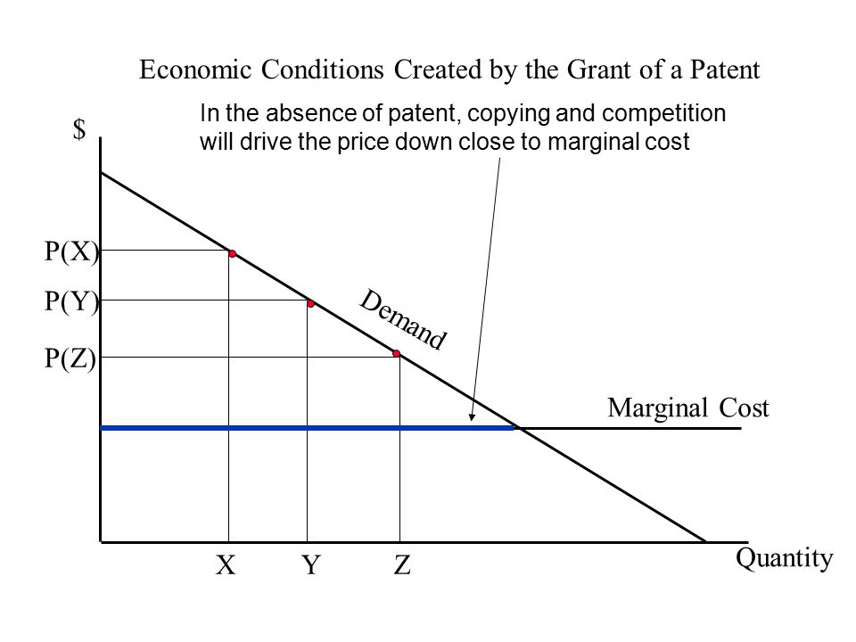 Economic Conditions Created by the Grant of a Patent $ Quantity P(Y) Y Marginal Cost Demand In the absence of patent, copying and competition will drive the price down close to marginal cost P(X) X P(Z) Z