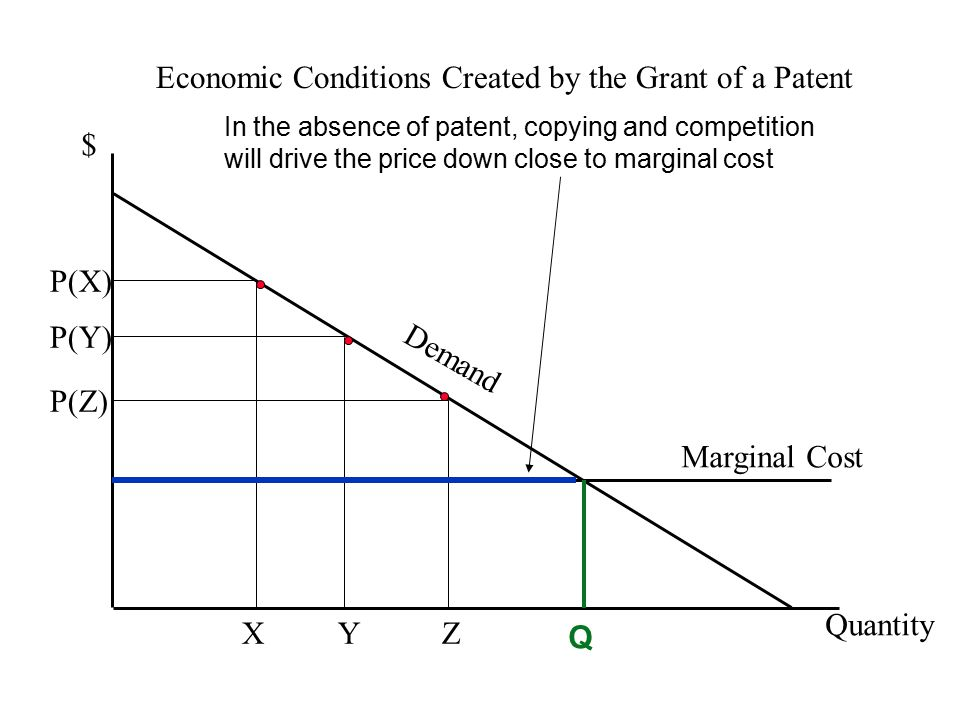 Economic Conditions Created by the Grant of a Patent $ Quantity P(Y) Y Marginal Cost Demand P(X) X P(Z) Z Q In the absence of patent, copying and competition will drive the price down close to marginal cost