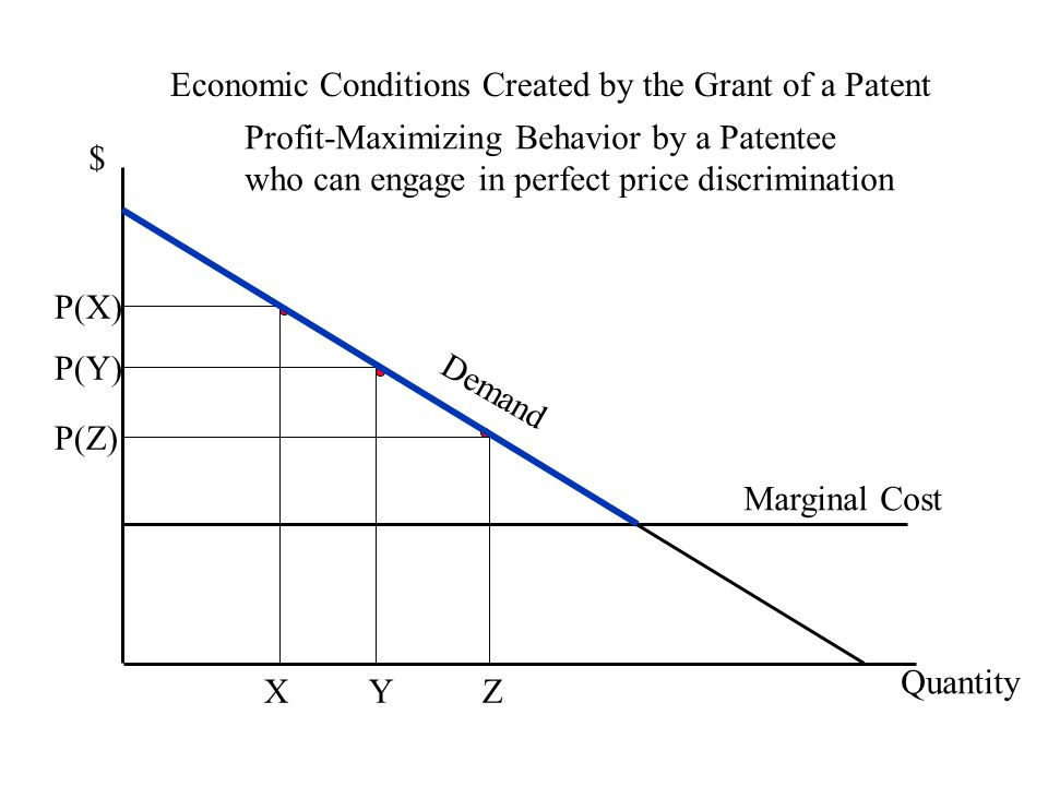 Economic Conditions Created by the Grant of a Patent $ Quantity P(Y) Y Marginal Cost Demand P(X) X P(Z) Z Profit-Maximizing Behavior by a Patentee who can engage in perfect price discrimination