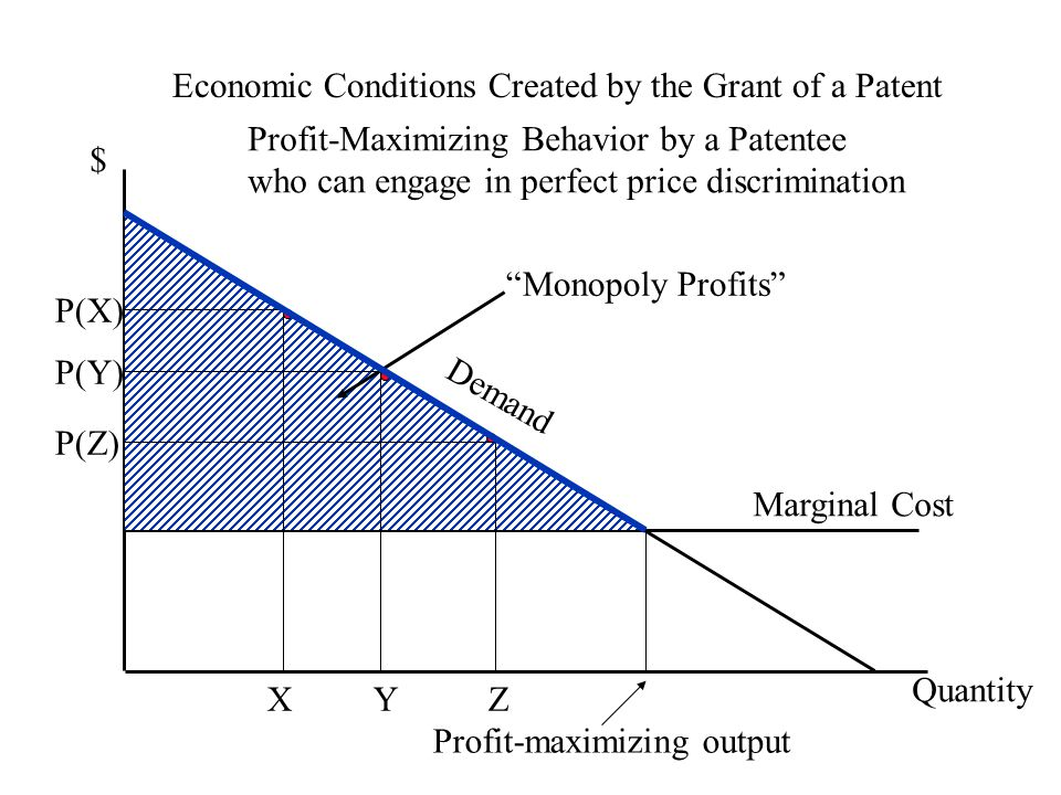 Economic Conditions Created by the Grant of a Patent $ Quantity P(Y) Y Marginal Cost Demand Profit-Maximizing Behavior by a Patentee who can engage in perfect price discrimination P(X) X P(Z) Z Profit-maximizing output Monopoly Profits