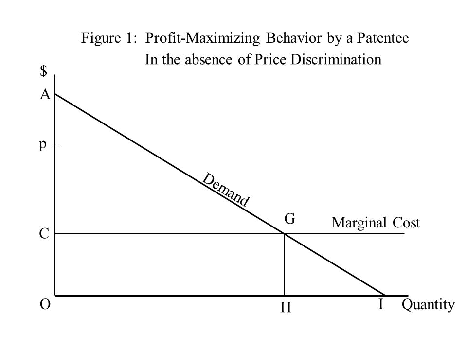 Figure 1: Profit-Maximizing Behavior by a Patentee $ Quantity Demand C G H Marginal Cost O A I p In the absence of Price Discrimination