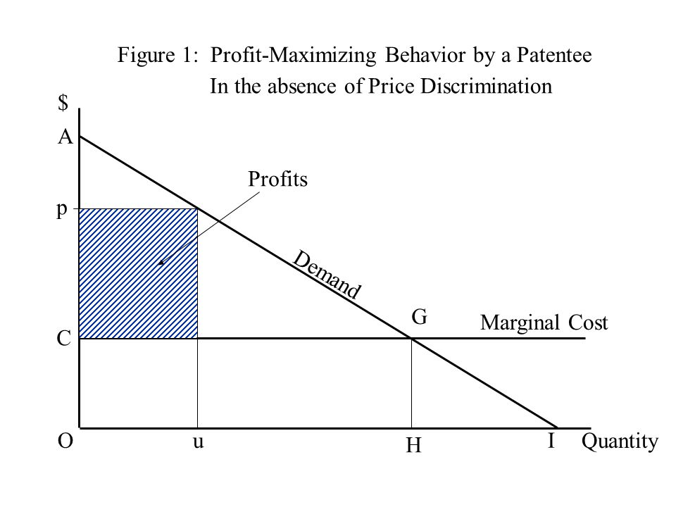 Figure 1: Profit-Maximizing Behavior by a Patentee $ Quantity Demand C G H Marginal Cost O A I p u Profits In the absence of Price Discrimination