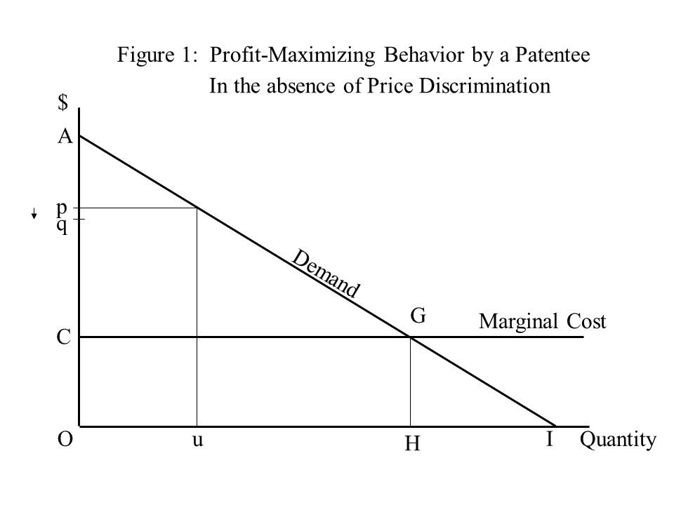 Figure 1: Profit-Maximizing Behavior by a Patentee $ Quantity Demand C G H Marginal Cost O A I p u q In the absence of Price Discrimination