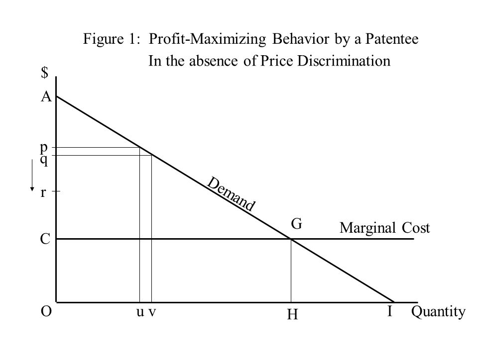Figure 1: Profit-Maximizing Behavior by a Patentee $ Quantity Demand C G H Marginal Cost O A I p u q v r In the absence of Price Discrimination