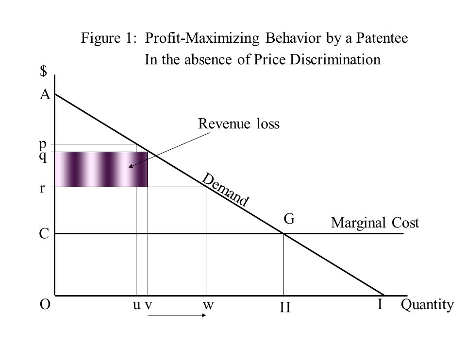 Figure 1: Profit-Maximizing Behavior by a Patentee $ Quantity Demand C G H Marginal Cost O A I p u q v r w Revenue loss In the absence of Price Discrimination
