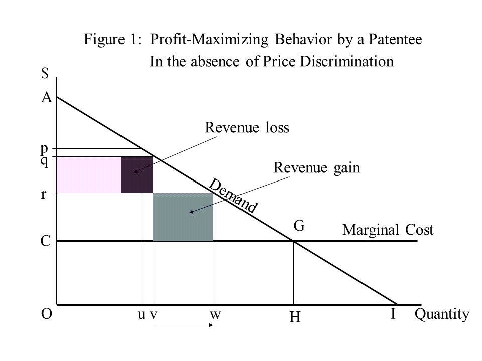 Figure 1: Profit-Maximizing Behavior by a Patentee $ Quantity Demand C G H Marginal Cost O A I p u q v r w Revenue loss Revenue gain In the absence of Price Discrimination