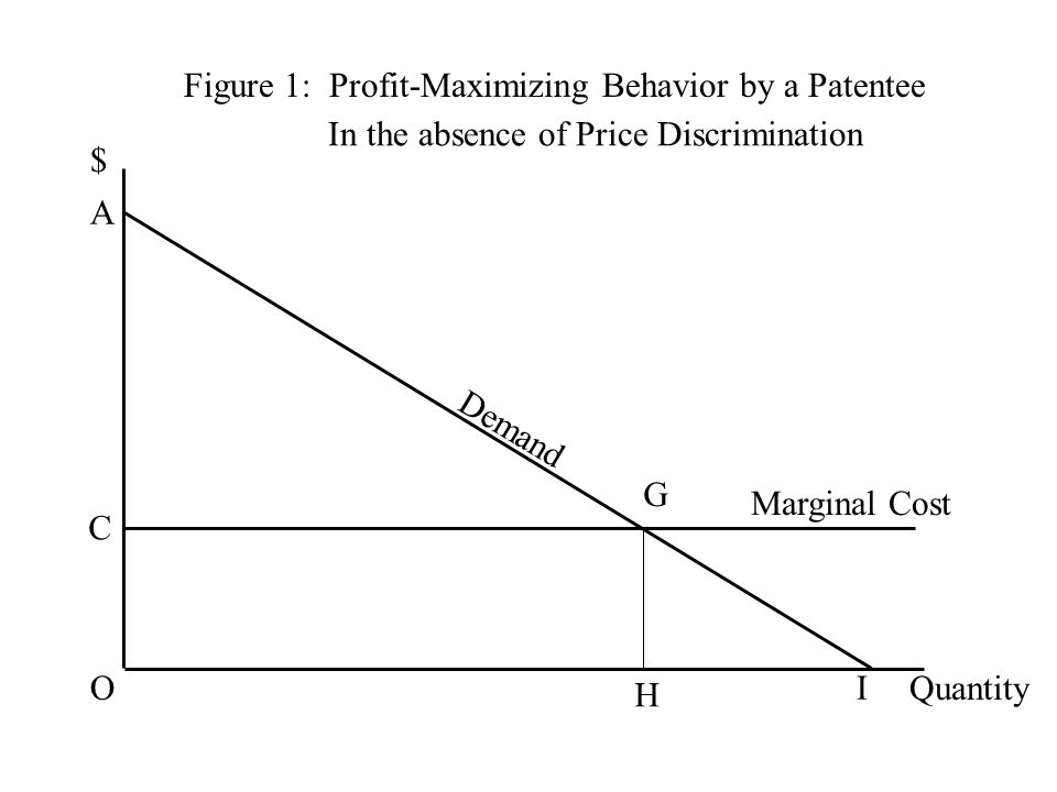 Figure 1: Profit-Maximizing Behavior by a Patentee $ Quantity Demand C G H Marginal Cost O A I In the absence of Price Discrimination