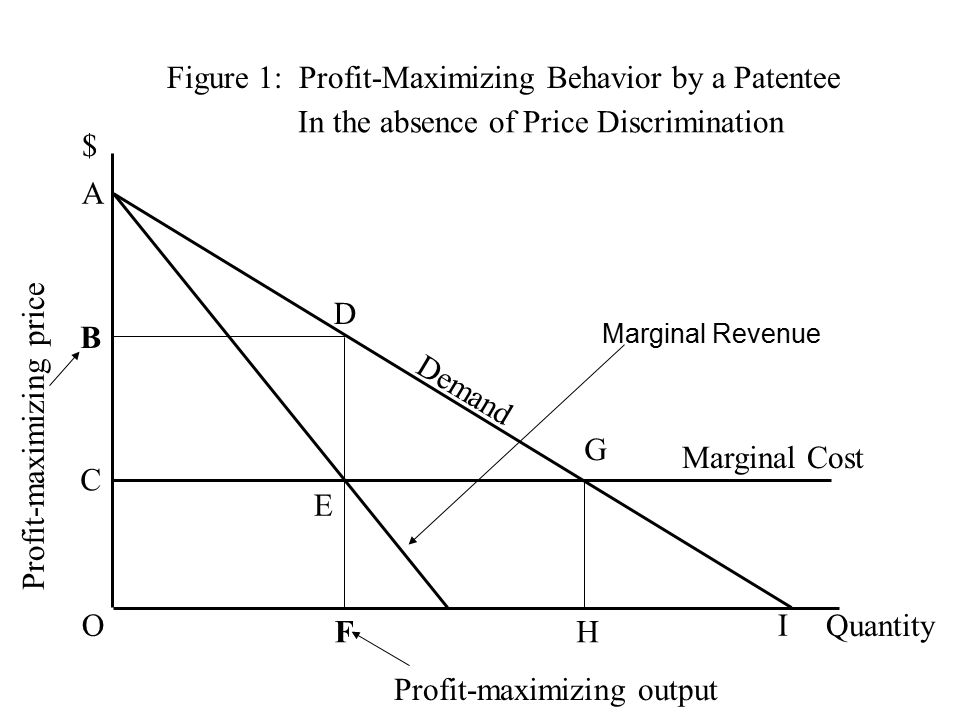Figure 1: Profit-Maximizing Behavior by a Patentee $ Quantity Demand B C D E F G H Marginal Cost Profit-maximizing output Profit-maximizing price Marginal Revenue O A I In the absence of Price Discrimination