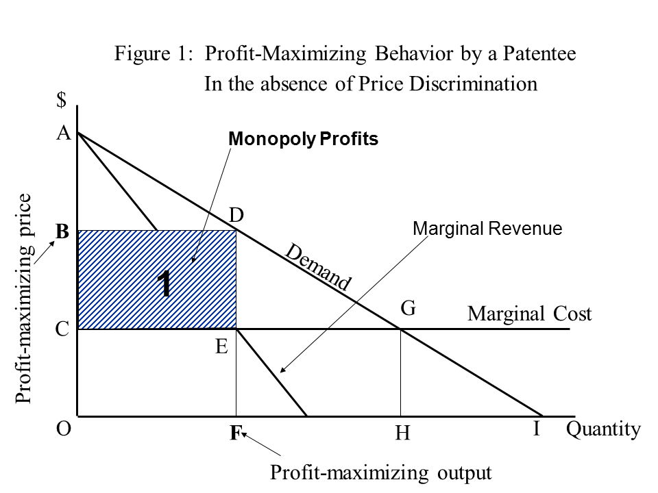Figure 1: Profit-Maximizing Behavior by a Patentee $ Quantity Demand B C D E F G H Marginal Cost Profit-maximizing output Profit-maximizing price Monopoly Profits Marginal Revenue O A I 1 In the absence of Price Discrimination