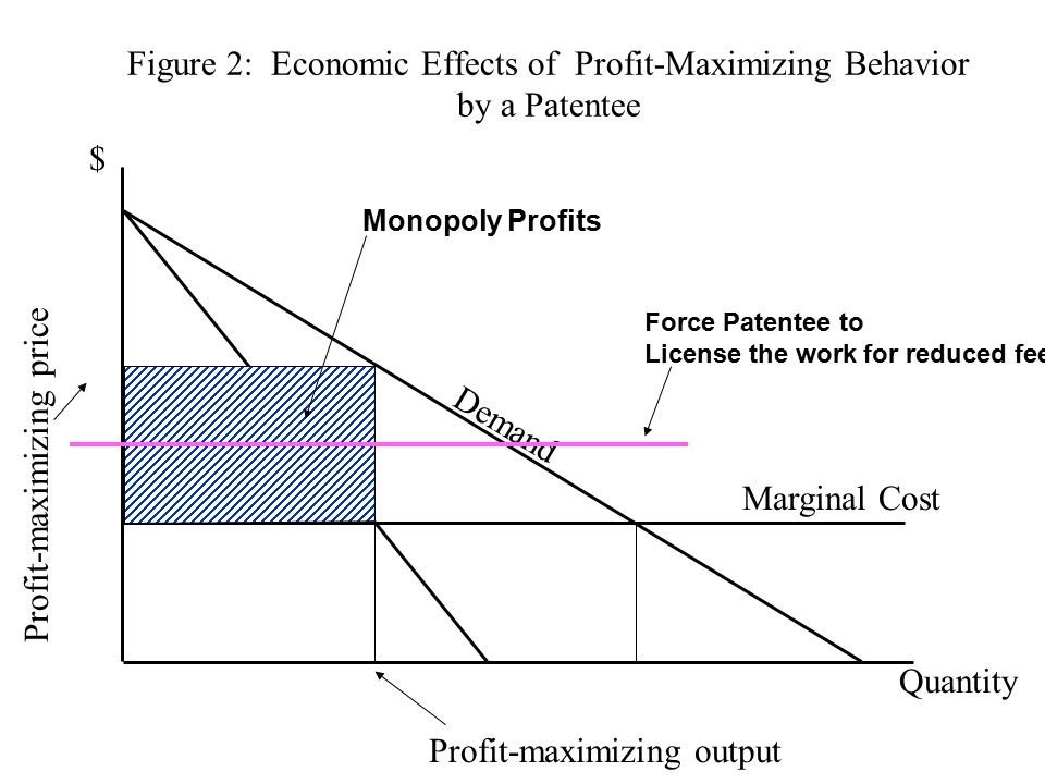 Figure 2: Economic Effects of Profit-Maximizing Behavior by a Patentee $ Quantity Demand Marginal Cost Profit-maximizing output Profit-maximizing price Monopoly Profits Force Patentee to License the work for reduced fee