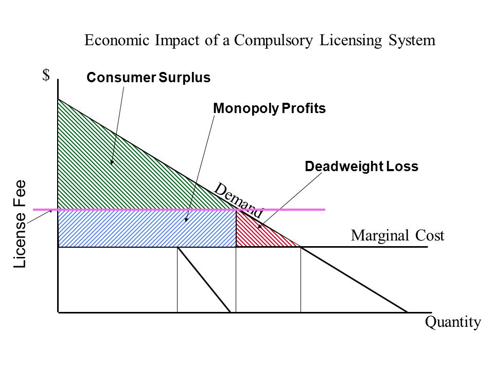 Economic Impact of a Compulsory Licensing System $ Quantity Demand D Marginal Cost License Fee Monopoly Profits Deadweight Loss Consumer Surplus