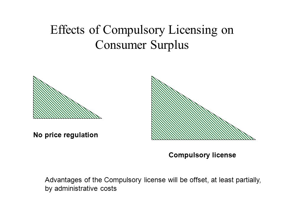 Effects of Compulsory Licensing on Consumer Surplus No price regulation Compulsory license Advantages of the Compulsory license will be offset, at least partially, by administrative costs