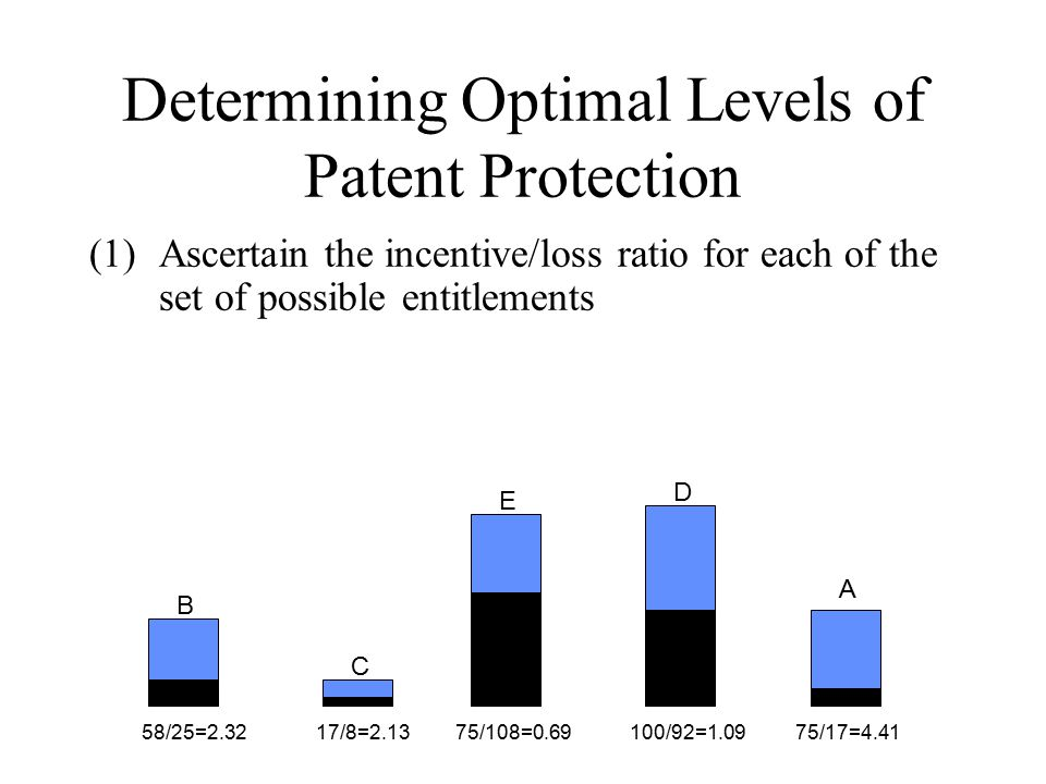 Determining Optimal Levels of Patent Protection (1)Ascertain the incentive/loss ratio for each of the set of possible entitlements B A D E C 58/25=2.3217/8=2.1375/108=0.69100/92=1.0975/17=4.41