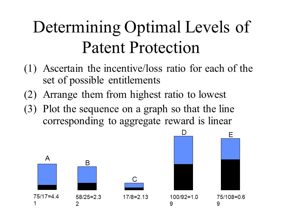 Determining Optimal Levels of Patent Protection (1)Ascertain the incentive/loss ratio for each of the set of possible entitlements (2)Arrange them from highest ratio to lowest (3)Plot the sequence on a graph so that the line corresponding to aggregate reward is linear B A D E C 58/25=2.3 2 17/8=2.1375/108=0.6 9 100/92=1.0 9 75/17=4.4 1