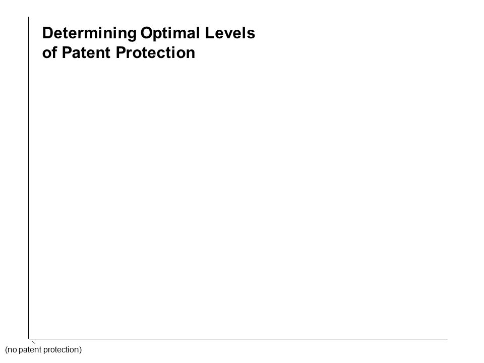 (no patent protection) Determining Optimal Levels of Patent Protection