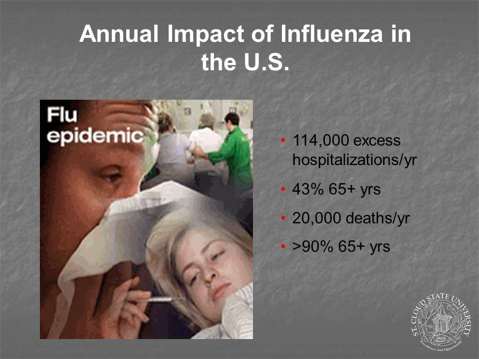 Annual Impact of Influenza in the U.S.