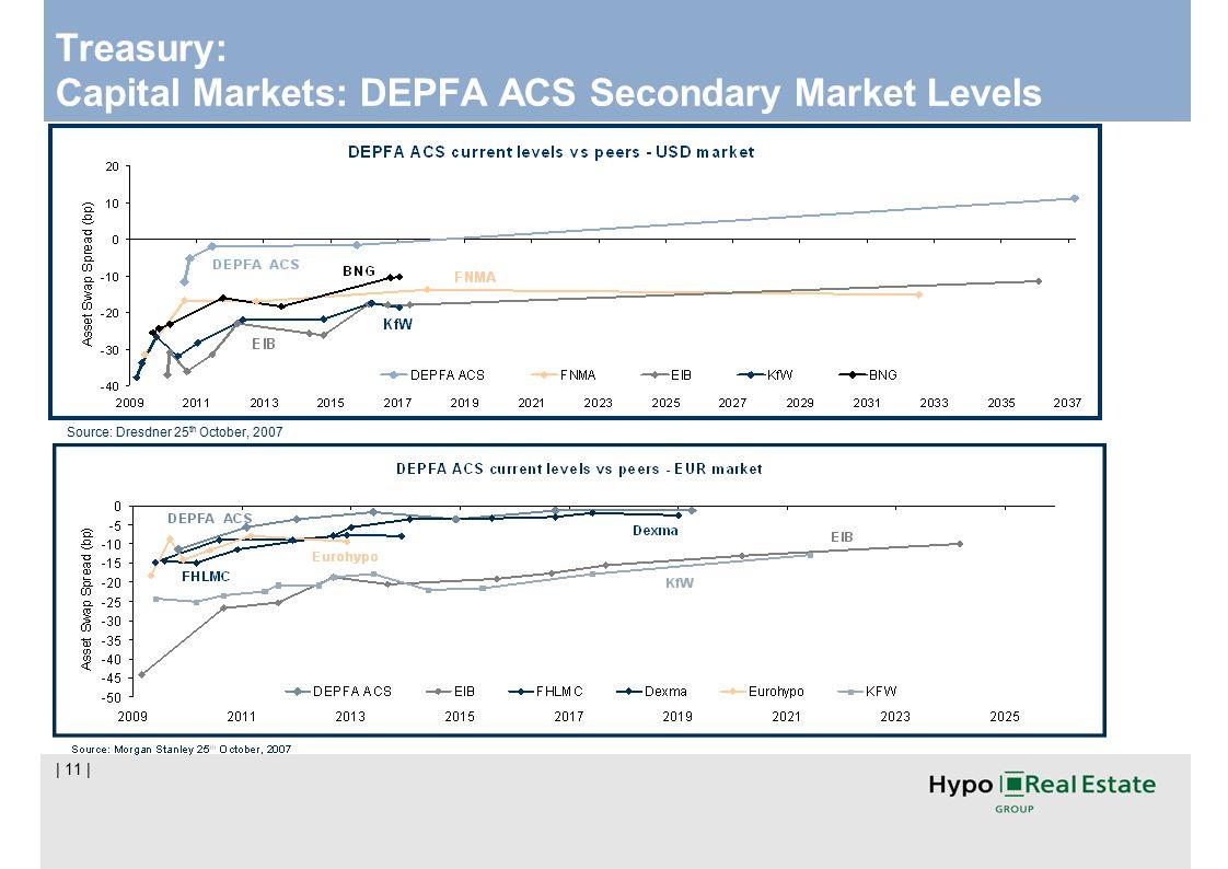 | 11 | Treasury: Capital Markets: DEPFA ACS Secondary Market Levels Source: Dresdner 25 th October, 2007