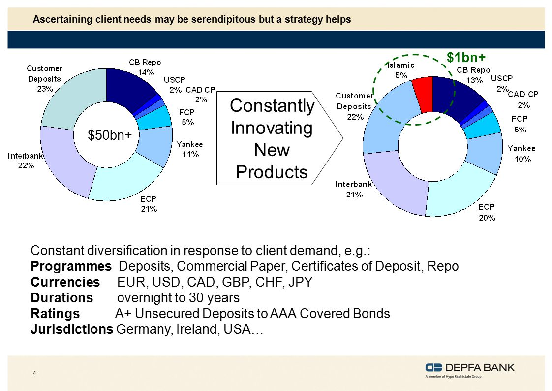 4 Ascertaining client needs may be serendipitous but a strategy helps Constantly Innovating New Products Constant diversification in response to client demand, e.g.: Programmes Deposits, Commercial Paper, Certificates of Deposit, Repo Currencies EUR, USD, CAD, GBP, CHF, JPY Durations overnight to 30 years Ratings A+ Unsecured Deposits to AAA Covered Bonds Jurisdictions Germany, Ireland, USA… $50bn+ $1bn+