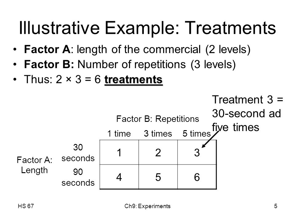 HS 67Ch9: Experiments5 Illustrative Example: Treatments Factor A: length of the commercial (2 levels) Factor B: Number of repetitions (3 levels) treatmentsThus: 2 × 3 = 6 treatments Factor B: Repetitions 1 time3 times5 times Factor A: Length 30 seconds 123 90 seconds 456 Treatment 3 = 30-second ad five times